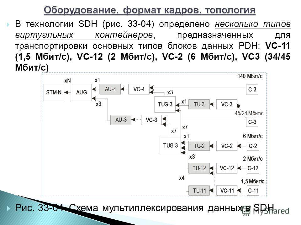 В технологии SDH (рис. 33-04) определено несколько типов виртуальных контейнеров, предназначенных для транспортировки основных типов блоков данных PDH: VC-11 (1,5 Мбит/с), VC-12 (2 Мбит/с), VC-2 (6 Мбит/с), VC3 (34/45 Мбит/с) Рис. 33-04. Схема мульти