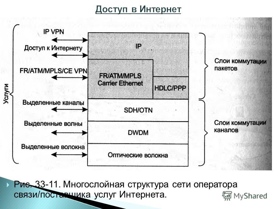 Рис. 33-11. Многослойная структура сети оператора связи/поставщика услуг Интернета.