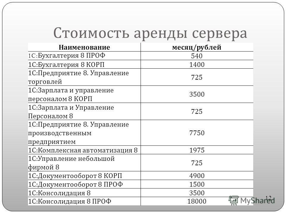 Стоимость аренды сервера Наименованиемесяц / рублей 1C: Бухгалтерия 8 ПРОФ 540 1 С : Бухгалтерия 8 КОРП 1400 1 С : Предприятие 8. Управление торговлей 725 1 С : Зарплата и управление персоналом 8 КОРП 3500 1 С : Зарплата и Управление Персоналом 8 725