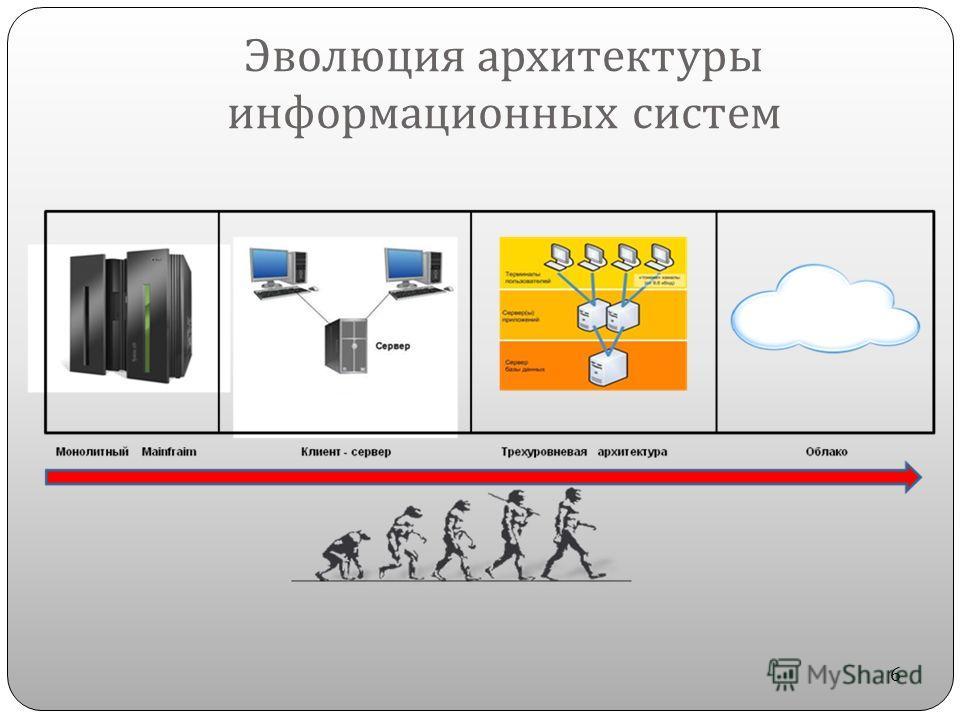 Эволюция архитектуры информационных систем 6