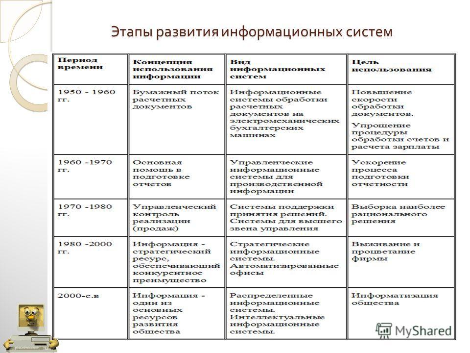 Этапы развития информационных систем