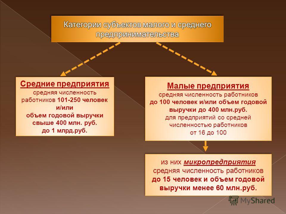 Средние предприятия средняя численность работников 101-250 человек и/или объем годовой выручки свыше 400 млн. руб. до 1 млрд.руб. Малые предприятия средняя численность работников до 100 человек и/или объем годовой выручки до 400 млн.руб. для предприя
