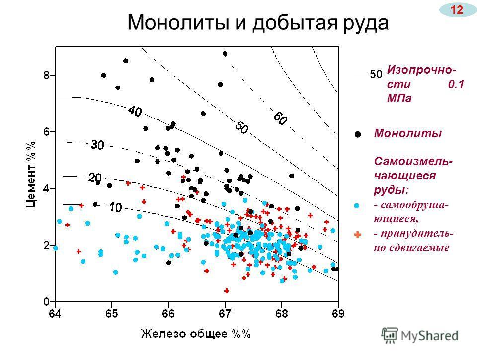 Монолиты Самоизмель- чающиеся руды: - самообруша- ющиеся, - принудитель- но сдвигаемые Изопрочно- сти 0.1 МПа Монолиты и добытая руда 12