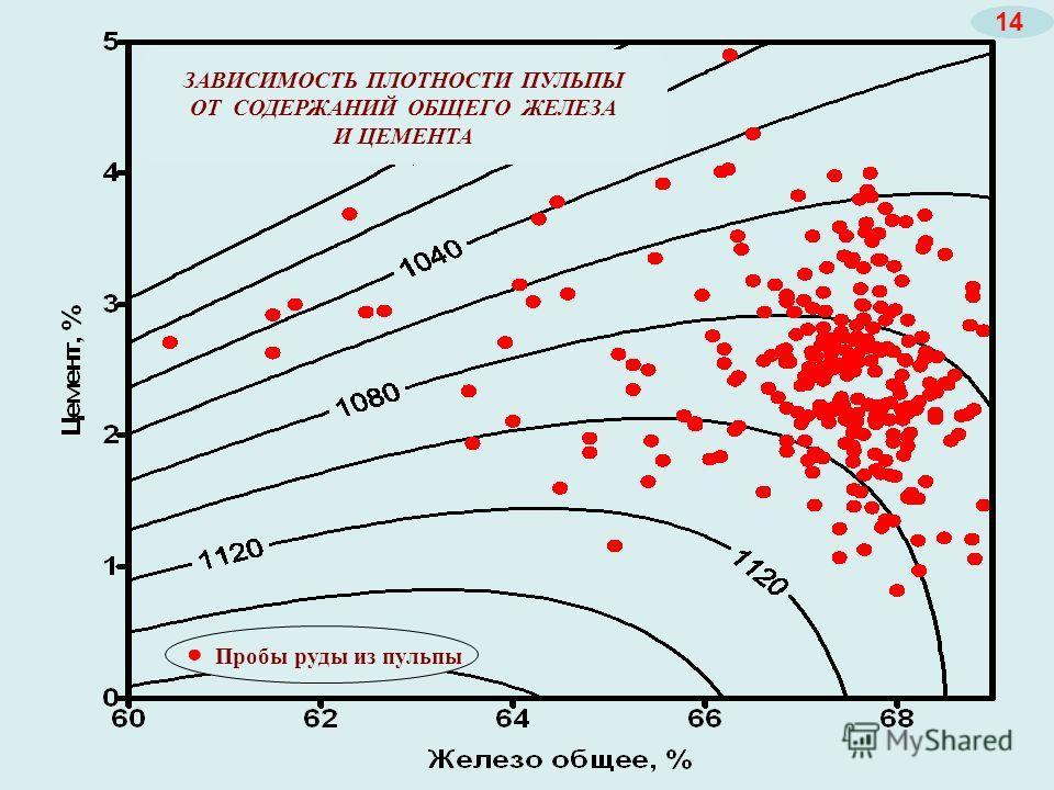 Плотность пульпы в зависимости от Simt и Fe Пробы руды из пульпы ЗАВИСИМОСТЬ ПЛОТНОСТИ ПУЛЬПЫ ОТ СОДЕРЖАНИЙ ОБЩЕГО ЖЕЛЕЗА И ЦЕМЕНТА 14