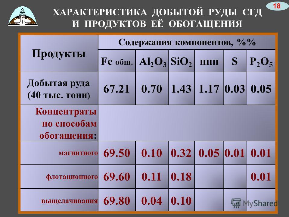 Продукты Содержания компонентов, % Fe общ. Al 2 O 3 SiO 2 пппSP2O5P2O5 Добытая руда (40 тыс. тонн ) 67.210.701.431.170.030.05 Концентраты по способам обогащения: магнитного 69.500.100.320.050.01 флотационного 69.600.110.18 0.01 выщелачивания 69.800.0