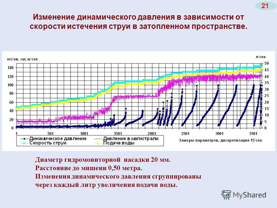 Изменение динамического давления в зависимости от скорости истечения струи в затопленном пространстве. Диаметр гидромониторной насадки 20 мм. Расстояние до мишени 0,50 метра. Изменения динамического давления сгруппированы через каждый литр увеличения