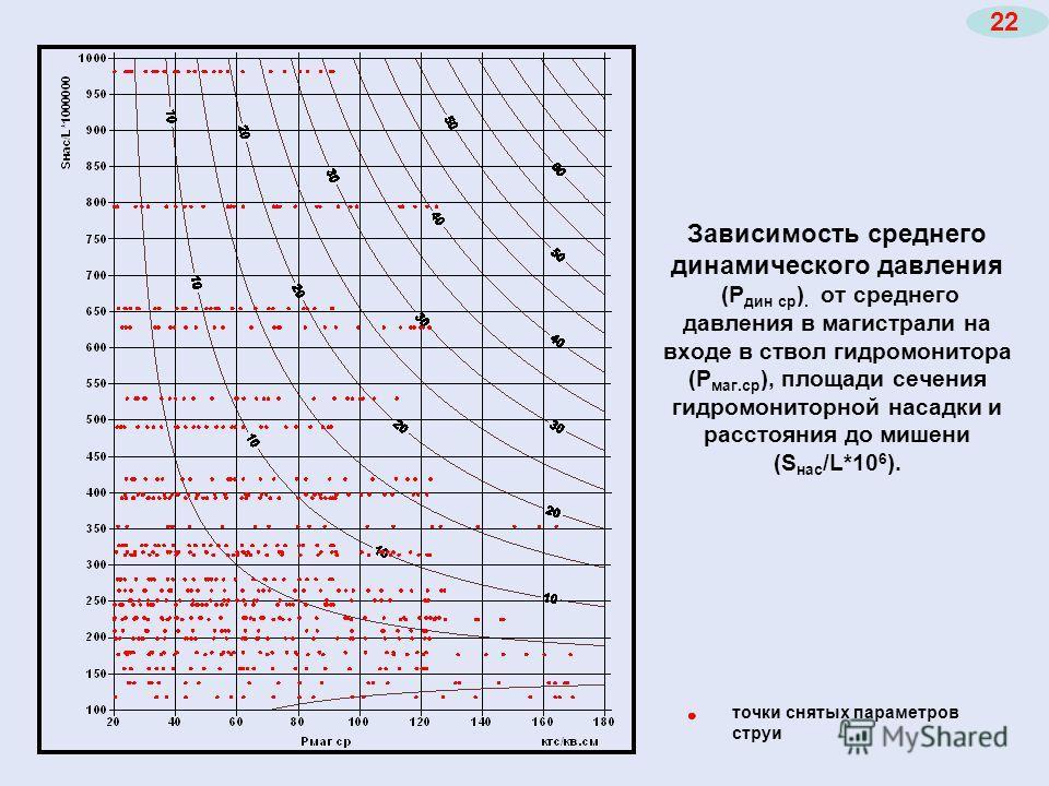 Зависимость среднего динамического давления (Р дин ср ). от среднего давления в магистрали на входе в ствол гидромонитора (Р маг.ср ), площади сечения гидромониторной насадки и расстояния до мишени (S нас /L*10 6 ). точки снятых параметров струи 22