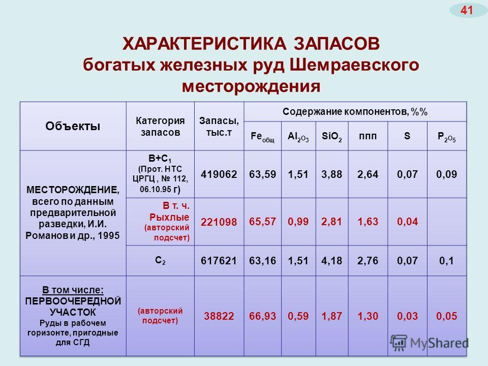 ХАРАКТЕРИСТИКА ЗАПАСОВ богатых железных руд Шемраевского месторождения 41