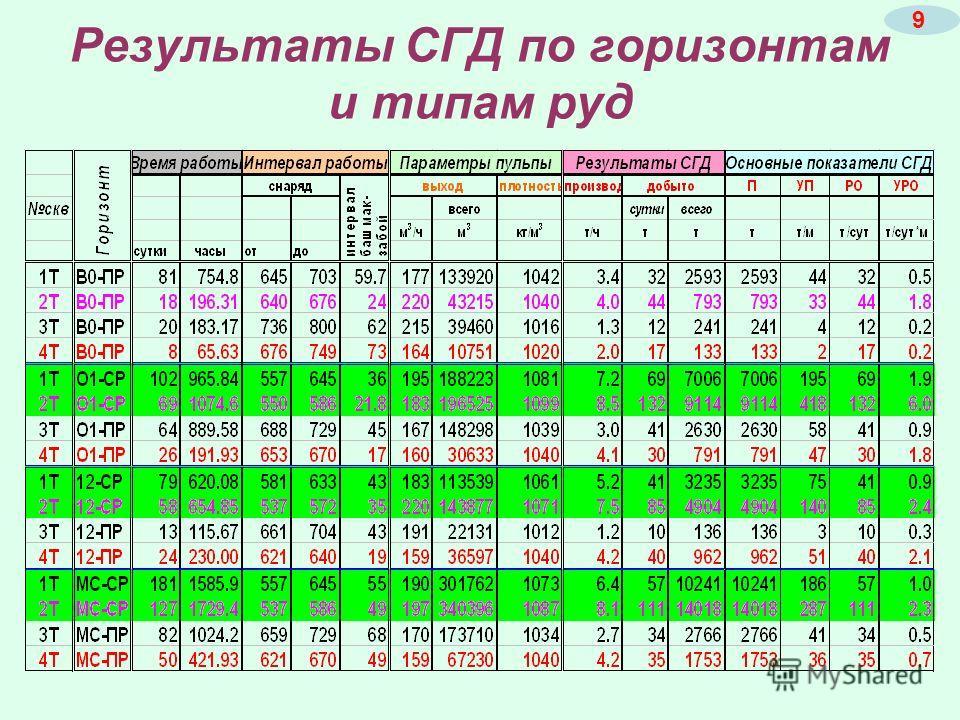 Результаты СГД по горизонтам и типам руд 9