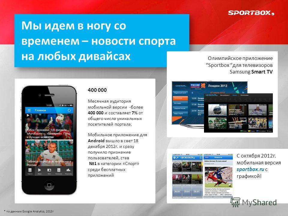 Мы идем в ногу со временем – новости спорта на любых дивайсах 400 000 Месячная аудитория мобильной версии -более 400 000 и составляет 7% от общего числа уникальных посетителей портала. Мобильное приложение для Android вышло в свет 18 декабря 2012г. и