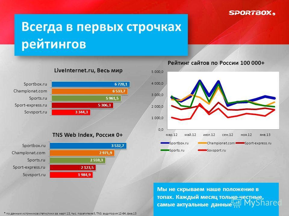 Всегда в первых строчках рейтингов LiveInternet.ru, Весь мир TNS Web Index, Россия 0+ Мы не скрываем наше положение в топах. Каждый месяц только честные, самые актуальные данные * по данным источников статистики за март.13, тыс. посетителей, TNS: ауд