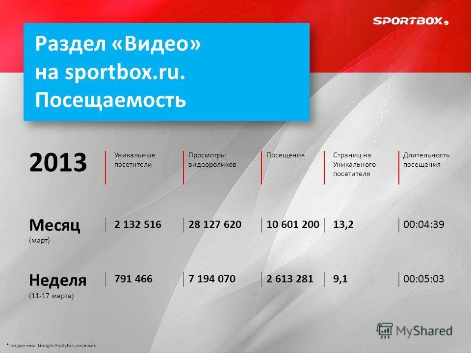 Раздел «Видео» на sportbox.ru. Посещаемость Месяц (март) Неделя (11-17 марта) Уникальные посетители Просмотры видеороликов ПосещенияСтраниц на Уникального посетителя Длительность посещения 2 132 51628 127 62010 601 20013,200:04:39 791 4667 194 0702 6