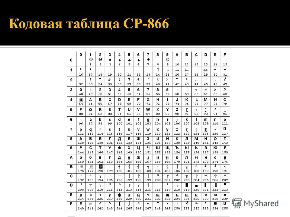 Кодовая таблица СР-866