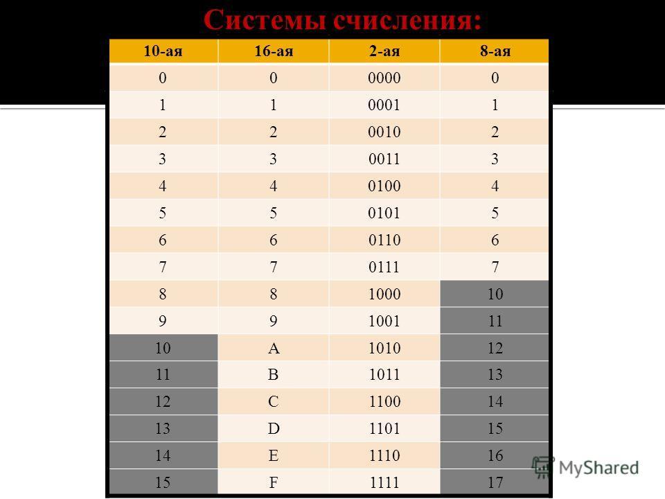 10-ая16-ая2-ая8-ая 0000000 1100011 2200102 3300113 4401004 5501015 6601106 7701117 88100010 99100111 10A101012 11B101113 12C110014 13D110115 14E111016 15F111117 Системы счисления:
