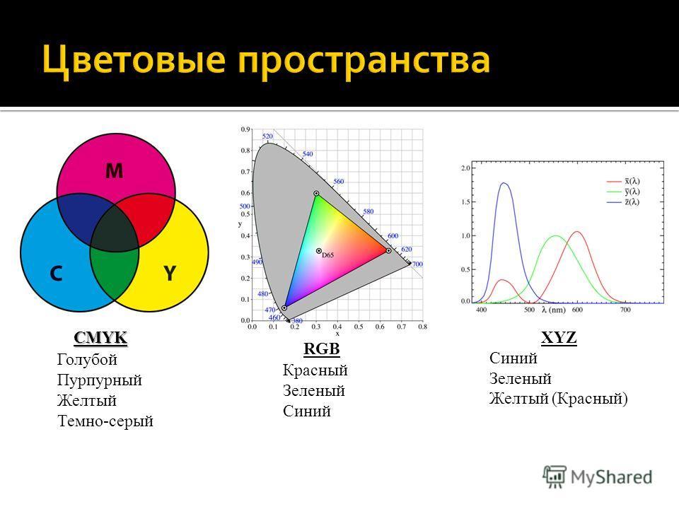 CMYK RGB Голубой Пурпурный Желтый Темно-серый Красный Зеленый Синий XYZ Синий Зеленый Желтый (Красный)