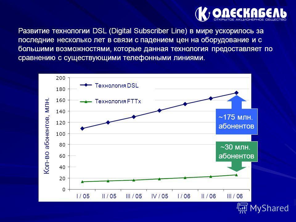 Развитие технологии DSL (Digital Subscriber Line) в мире ускорилось за последние несколько лет в связи с падением цен на оборудование и с большими возможностями, которые данная технология предоставляет по сравнению с существующими телефонными линиями