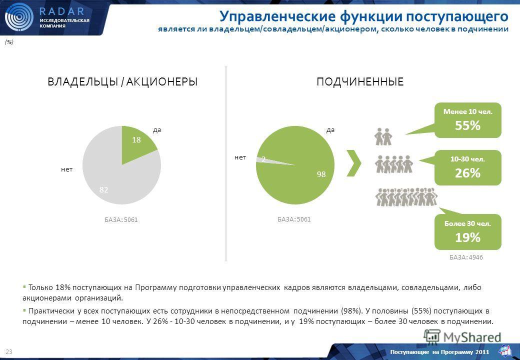 ИССЛЕДОВАТЕЛЬСКАЯ КОМПАНИЯ R A D A R Поступающие на Программу 2011 23 Управленческие функции поступающего является ли владельцем/совладельцем/акционером, сколько человек в подчинении (%) ВЛАДЕЛЬЦЫ / АКЦИОНЕРЫ нет да ПОДЧИНЕННЫЕ нет да БАЗА: 5061 Мене