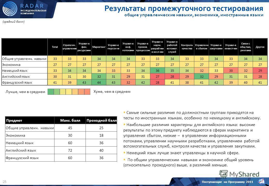 ИССЛЕДОВАТЕЛЬСКАЯ КОМПАНИЯ R A D A R Поступающие на Программу 2011 25 Результаты промежуточного тестирования общие управленческие навыки, экономика, иностранные языки (средний балл) Total Стратегич. управление Управл-е фин. ресурсами Маркетинг Управл