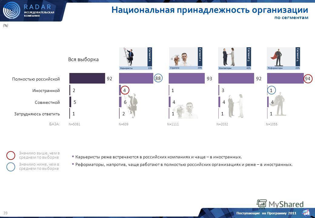 ИССЛЕДОВАТЕЛЬСКАЯ КОМПАНИЯ R A D A R Поступающие на Программу 2011 39 Национальная принадлежность организации по сегментам N=5061N=639N=1111N=2032N=1055 Полностью российской Иностранной Совместной Затрудняюсь ответить Вся выборка Значимо ниже, чем в