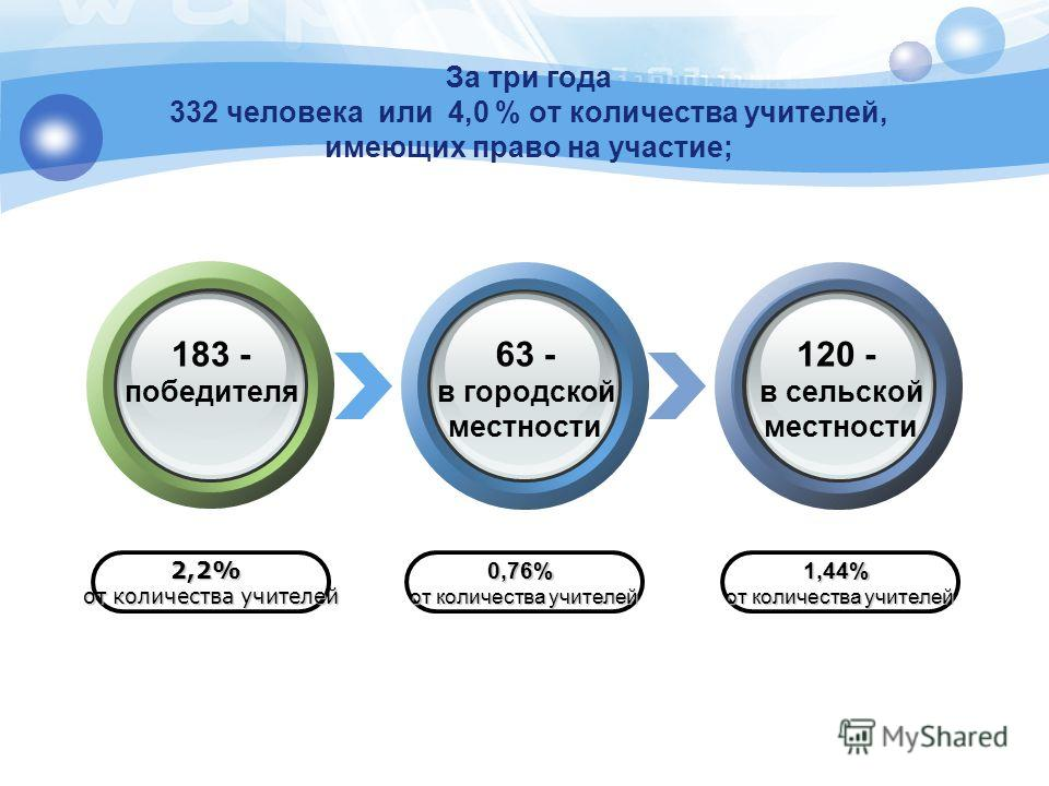 За три года 332 человека или 4,0 % от количества учителей, имеющих право на участие; 2,2% от количества учителей 0,76% 1,44% 183 - победителя 63 - в городской местности 120 - в сельской местности