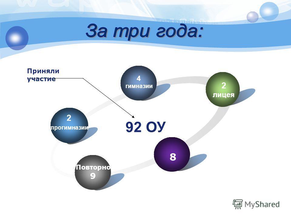 2 прогимназии 4 гимназии 2 лицея 8 Повторно 9 92 ОУ Приняли участие