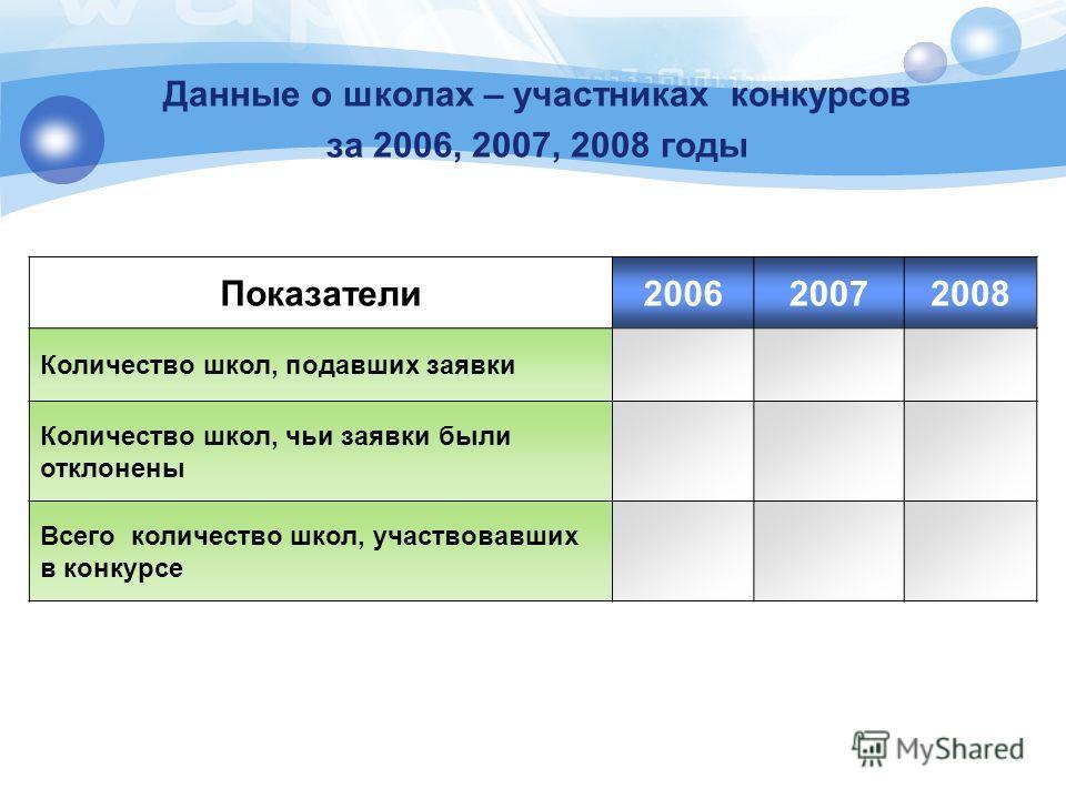 Данные о школах – участниках конкурсов за 2006, 2007, 2008 годы Показатели200620072008 Количество школ, подавших заявки Количество школ, чьи заявки были отклонены Всего количество школ, участвовавших в конкурсе