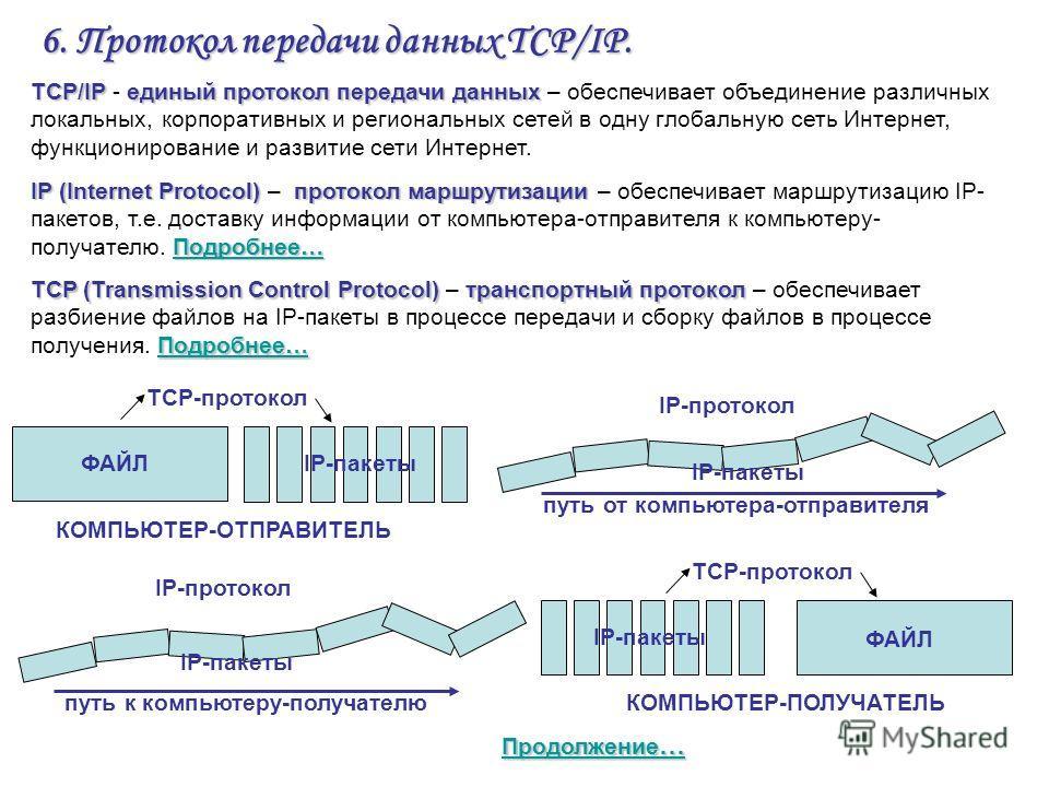 6. Протокол передачи данных TCP/IP. TCP/IPединый протокол передачи данных TCP/IP - единый протокол передачи данных – обеспечивает объединение различных локальных, корпоративных и региональных сетей в одну глобальную сеть Интернет, функционирование и