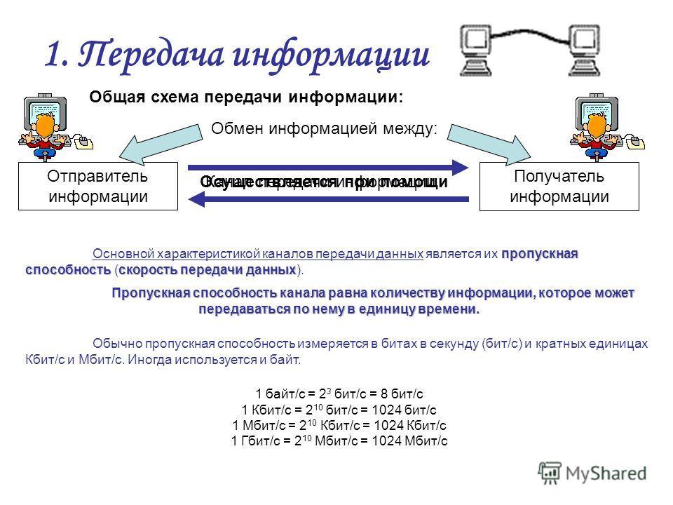 1. Передача информации Отправитель информации Получатель информации Канал передачи информации пропускная способностьскорость передачи данных Основной характеристикой каналов передачи данных является их пропускная способность (скорость передачи данных