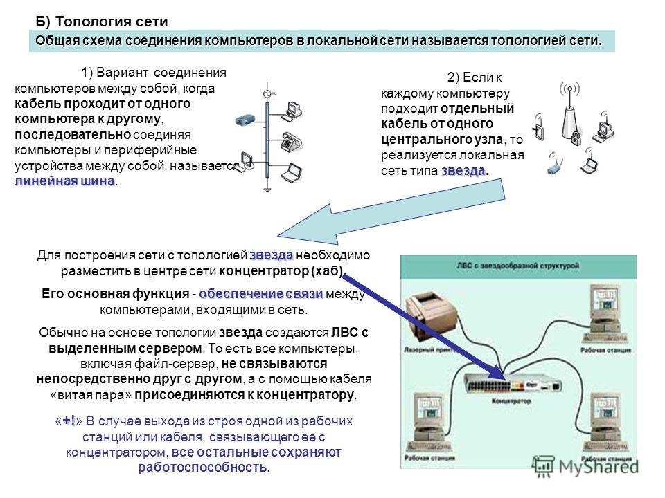 Б) Топология сети Общая схема соединения компьютеров в локальной сети называется топологией сети. линейная шина 1) Вариант соединения компьютеров между собой, когда кабель проходит от одного компьютера к другому, последовательно соединяя компьютеры и