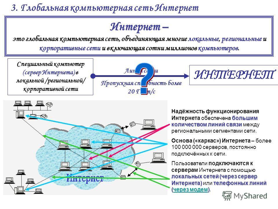 3. Глобальная компьютерная сеть Интернет Интернет – это глобальная компьютерная сеть, объединяющая многие локальные, региональные и корпоративные сети и включающая сотни миллионов компьютеров это глобальная компьютерная сеть, объединяющая многие лока