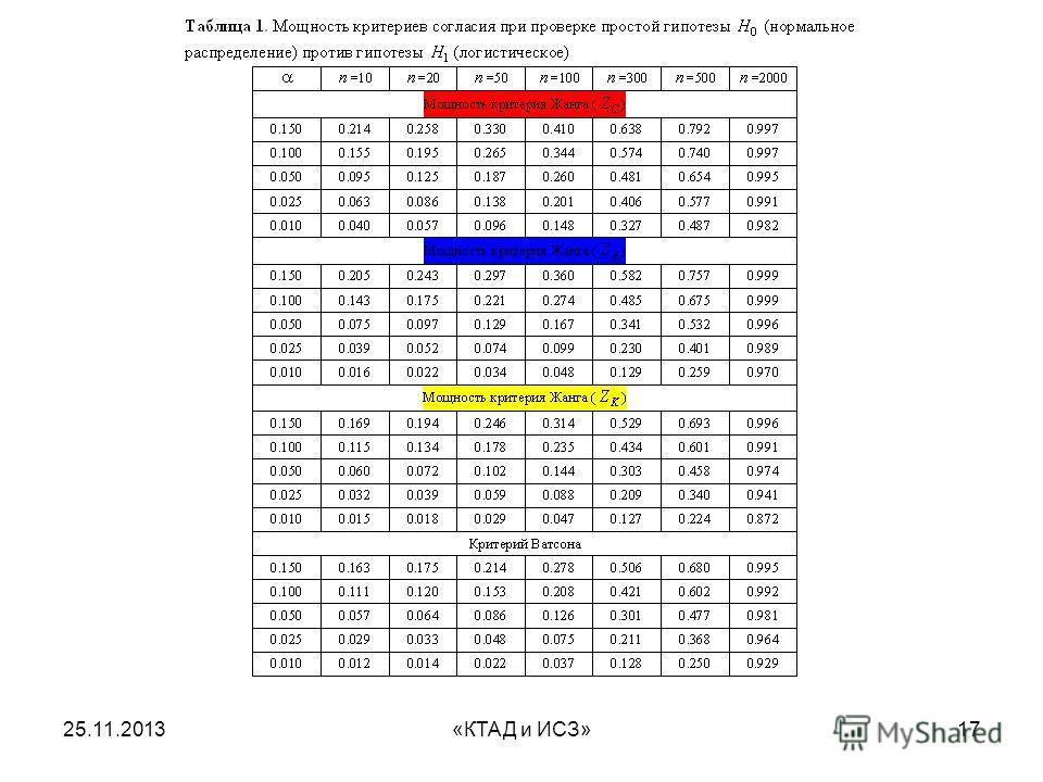 25.11.2013«КТАД и ИСЗ»17