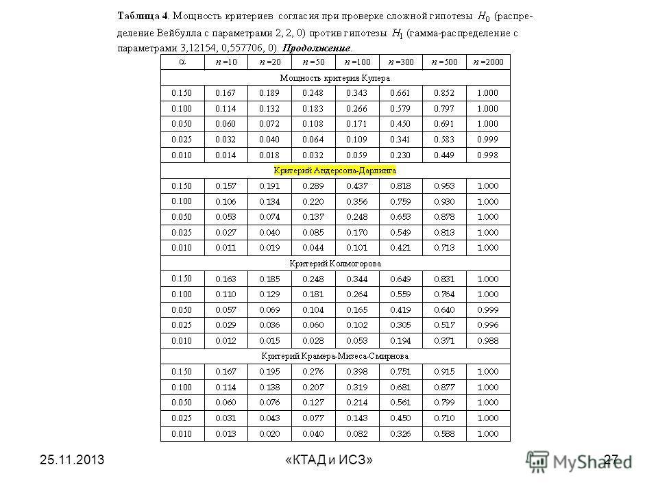 25.11.2013«КТАД и ИСЗ»27