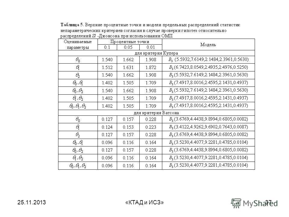 25.11.2013«КТАД и ИСЗ»37
