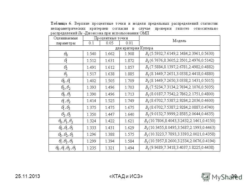 25.11.2013«КТАД и ИСЗ»38