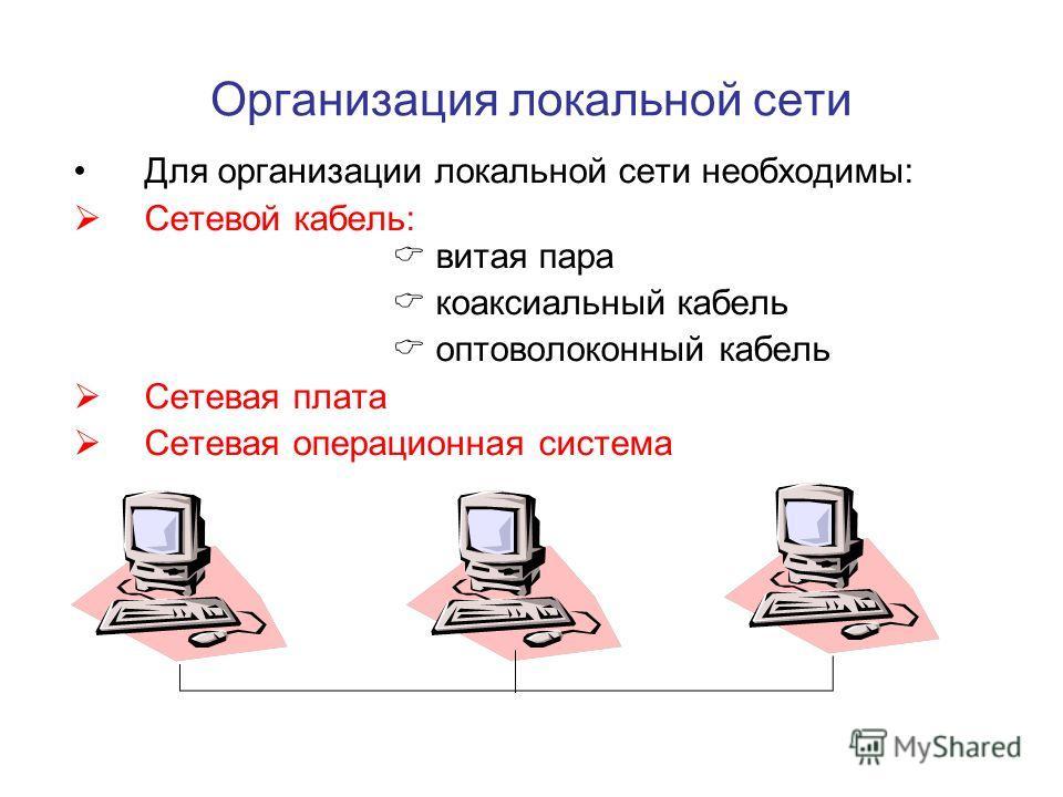 Организация локальной сети Для организации локальной сети необходимы: Сетевой кабель: витая пара коаксиальный кабель оптоволоконный кабель Сетевая плата Сетевая операционная система