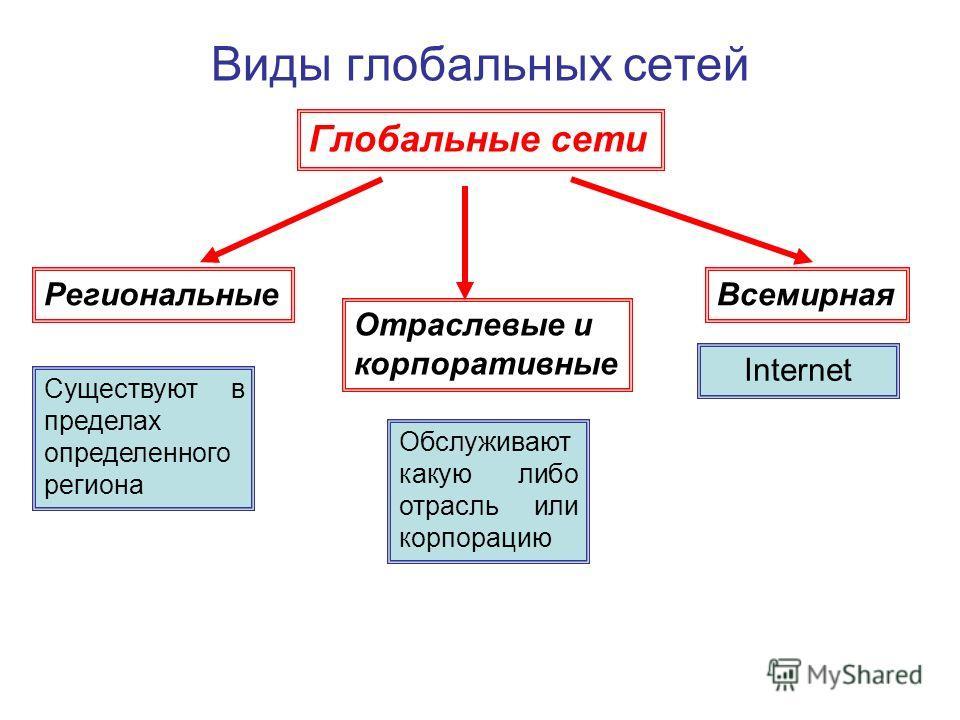 Виды глобальных сетей Глобальные сети Отраслевые и корпоративные РегиональныеВсемирная Существуют в пределах определенного региона Обслуживают какую либо отрасль или корпорацию Internet