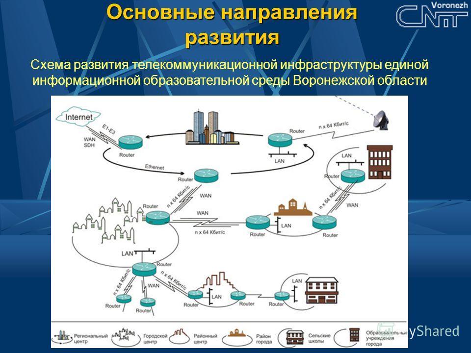 Основные направления развития Схема развития телекоммуникационной инфраструктуры единой информационной образовательной среды Воронежской области