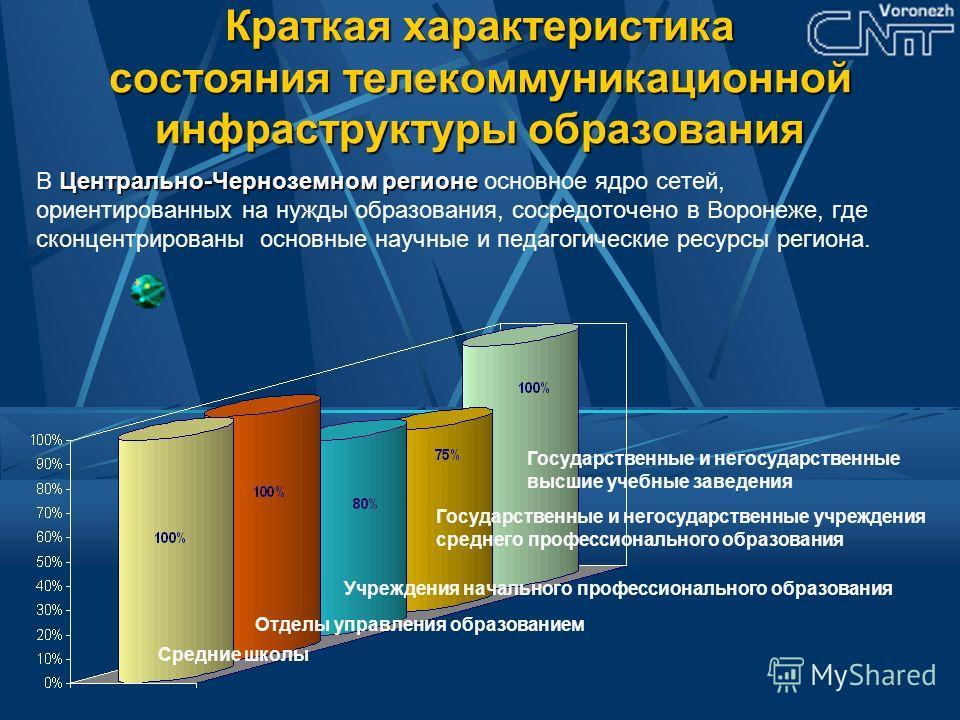 Краткая характеристика состояния телекоммуникационной инфраструктуры образования Центрально-Черноземном регионе В Центрально-Черноземном регионе основное ядро сетей, ориентированных на нужды образования, сосредоточено в Воронеже, где сконцентрированы
