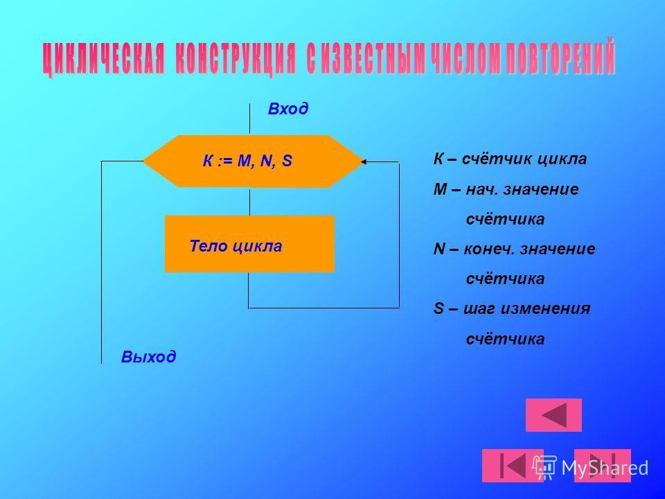 Вход К := М, N, S Тело цикла Выход К – счётчик цикла М – нач. значение счётчика N – конеч. значение счётчика S – шаг изменения счётчика