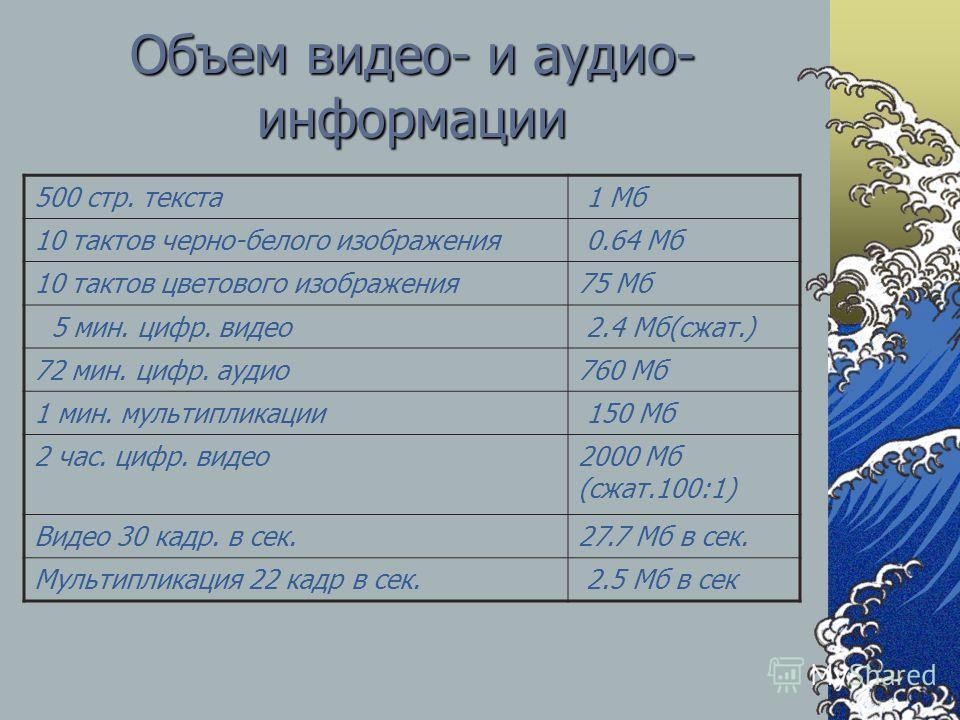 Объем видео- и аудио- информации 500 стр. текста 1 Мб 10 тактов черно-белого изображения 0.64 Мб 10 тактов цветового изображения75 Мб 5 мин. цифр. видео 2.4 Мб(сжат.) 72 мин. цифр. аудио760 Мб 1 мин. мультипликации 150 Мб 2 час. цифр. видео 2000 Мб (