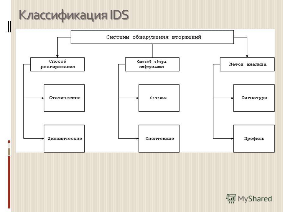 Классификация IDS