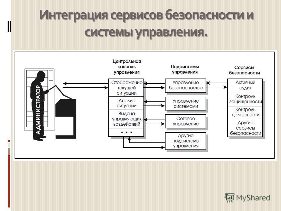 Интеграция сервисов безопасности и системы управления.