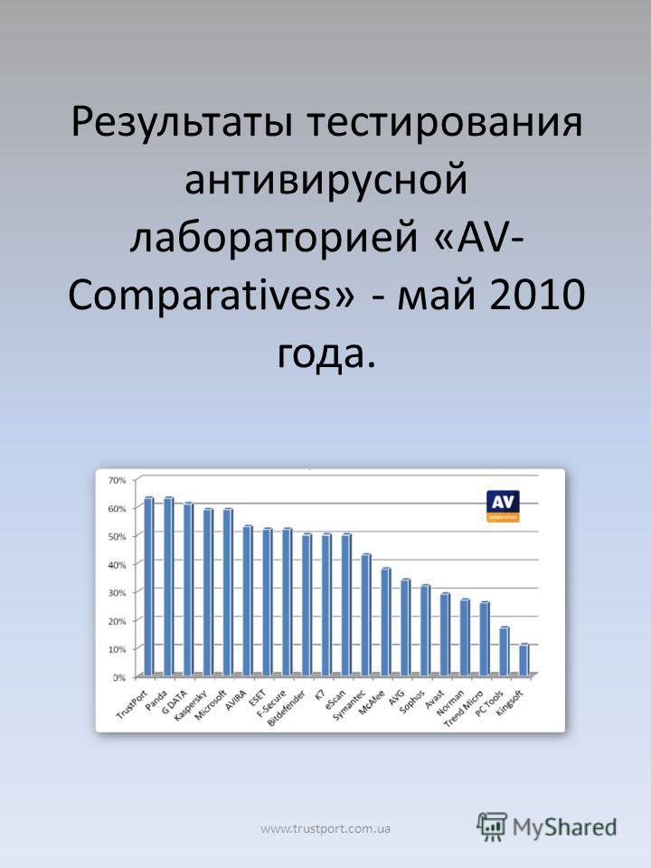 Результаты тестирования антивирусной лабораторией «AV- Comparatives» - май 2010 года. www.trustport.com.ua