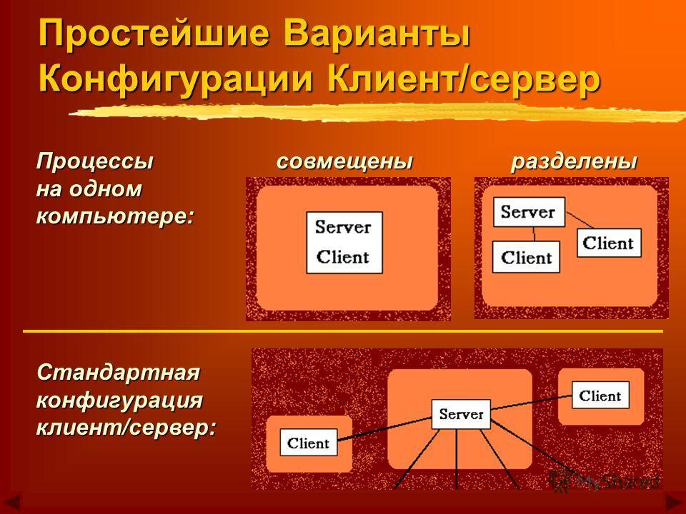 Процессы на одном компьютере: совмещены разделены разделены Стандартнаяконфигурация клиент/сервер: Простейшие Варианты Конфигурации Клиент/сервер