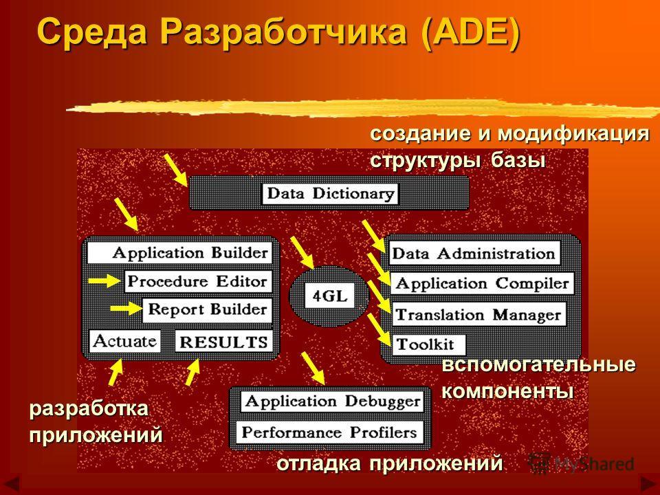 создание и модификация структуры базы разработка приложений вспомогательные компоненты отладка приложений Среда Разработчика (ADE)