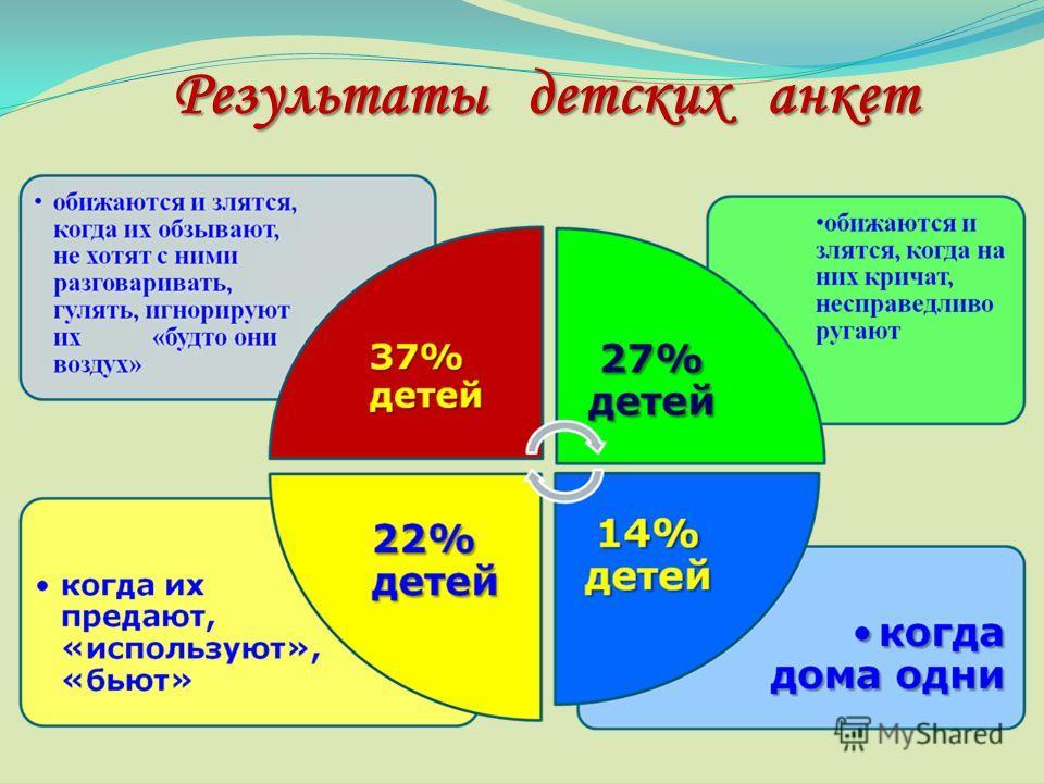 Результаты детских анкет