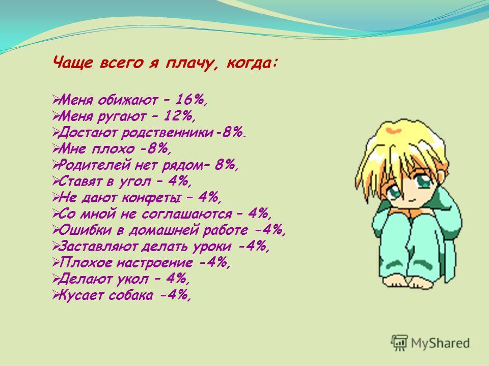 Чаще всего я плачу, когда: Меня обижают – 16%, Меня ругают – 12%, Достают родственники -8%. Мне плохо -8%, Родителей нет рядом– 8%, Ставят в угол – 4%, Не дают конфеты – 4%, Со мной не соглашаются – 4%, Ошибки в домашней работе -4%, Заставляют делать