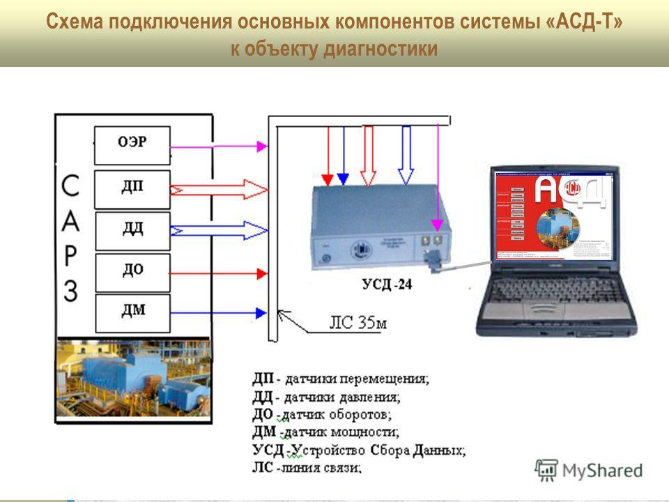 Схема подключения основных компонентов системы «АСД-Т» к объекту диагностики