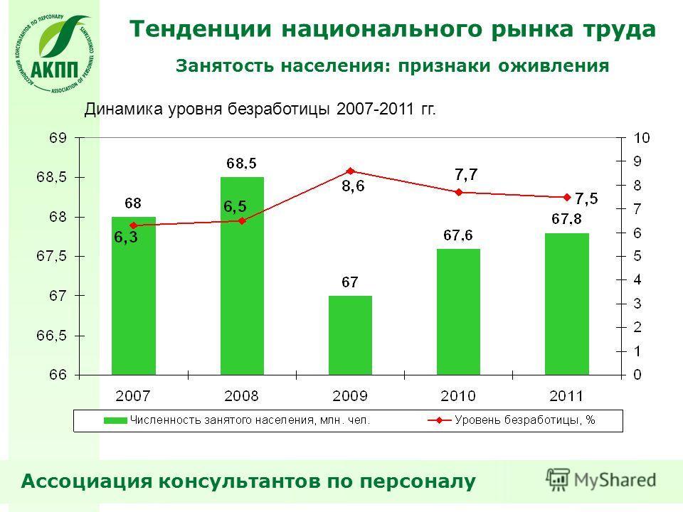 Тенденции национального рынка труда Ассоциация консультантов по персоналу Занятость населения: признаки оживления Динамика уровня безработицы 2007-2011 гг.