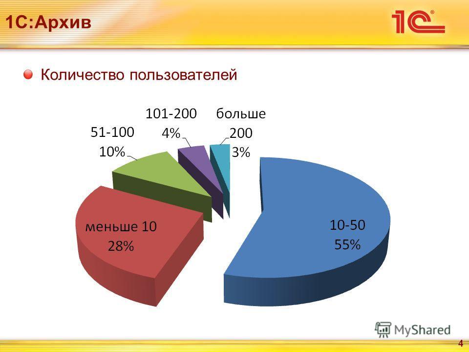 1С:Архив Количество пользователей 4